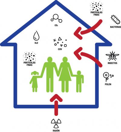 Calidad del aire interior contaminantes hogar