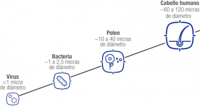 Calidad del aire Tamaño moléculas contaminantes